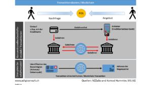 Transaktionkosten / Blockchain