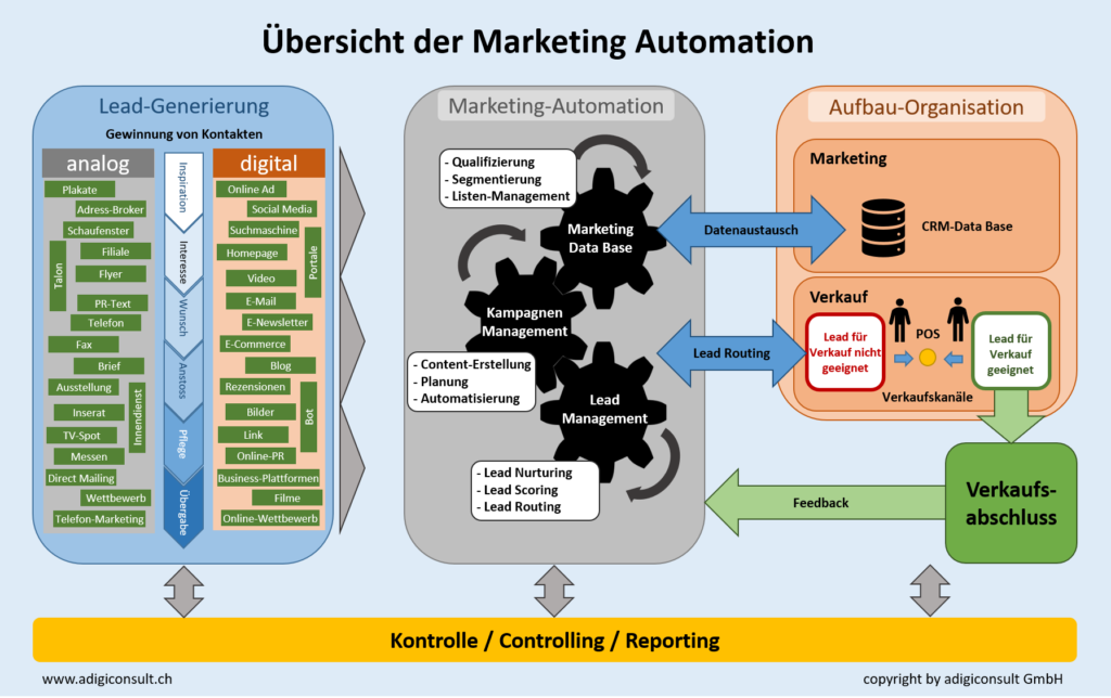 Uebersicht Marketing-Automation