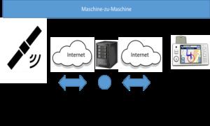 Digitale Verbindungsmuster Maschine-zu-Maschine