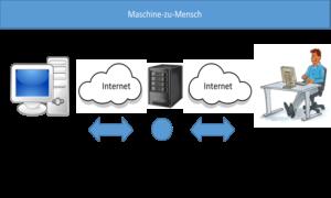 Digitale Verbindungsmuster Maschine-zu-Mensch