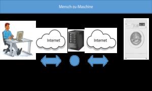 Digitale Verbindungsmuster Mensch-zu-Maschine